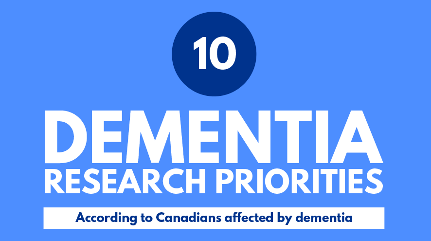 10 dementia research priorities according to Canadians affected by dementia.